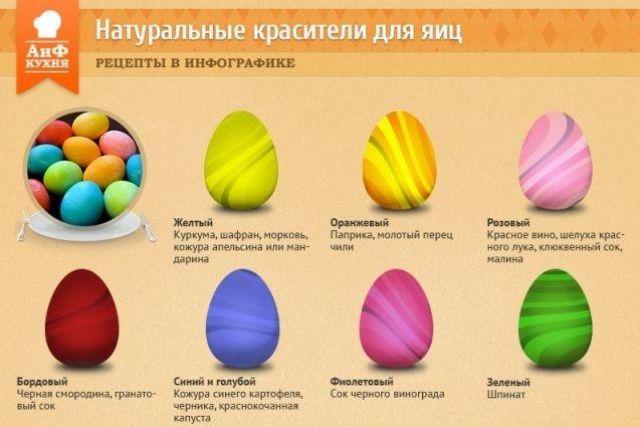 Краситель для яиц в домашних условиях