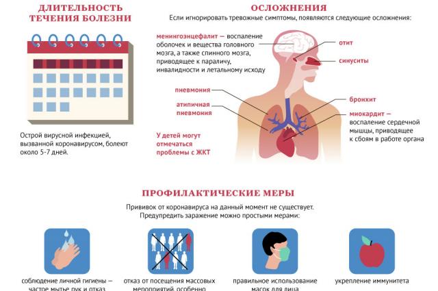 коронавирус в цифрах и фактах инфографика инфографика