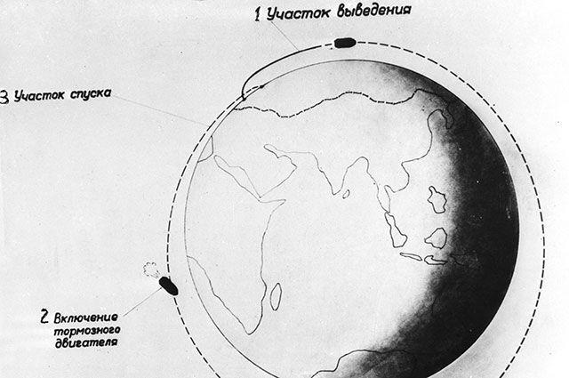 Репродукция схемы полета спутника «Восток».